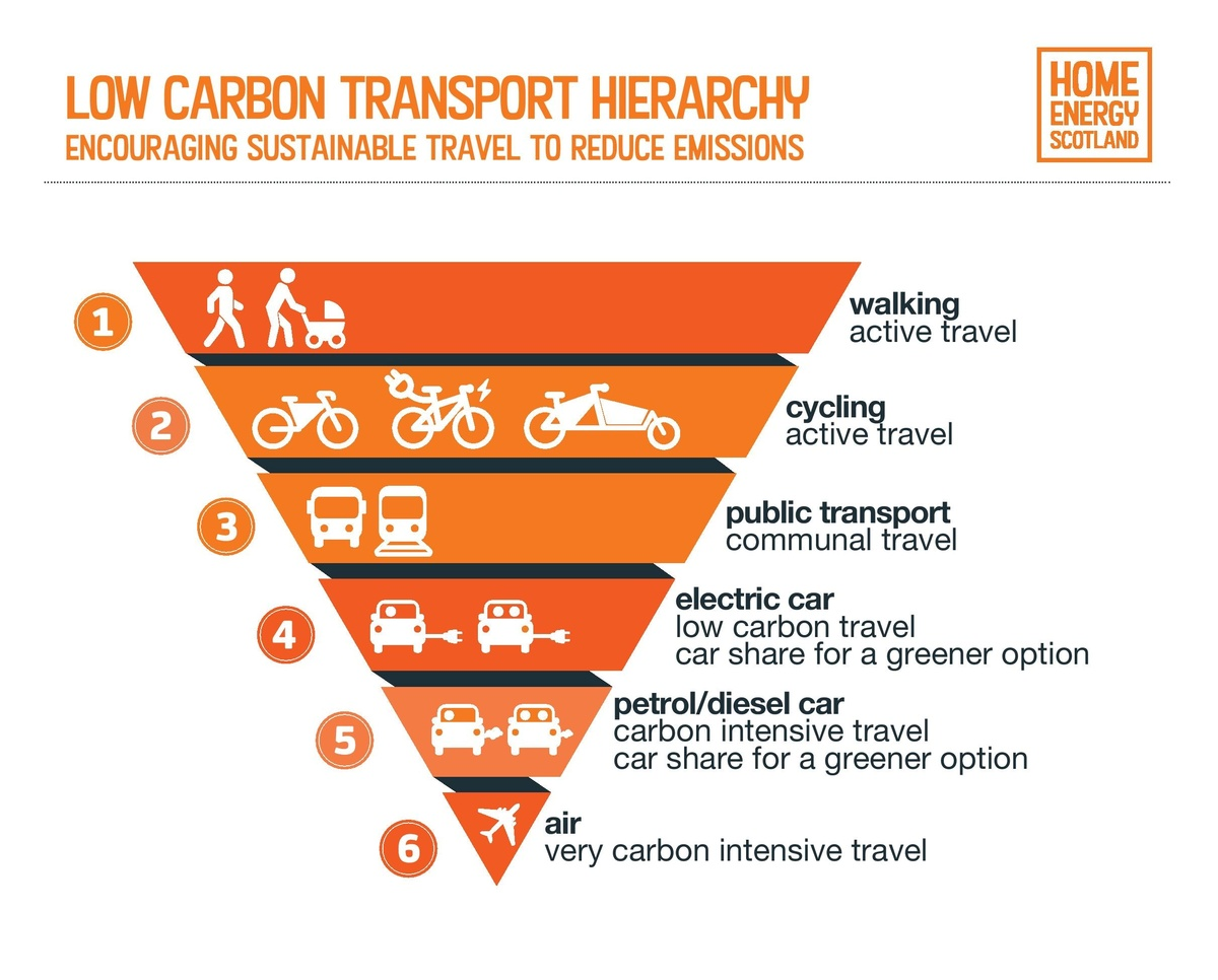 inverted pyramid showing different means of transport